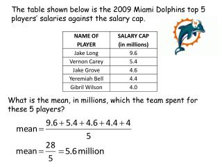 The table shown below is the 2009 Miami Dolphins top 5 players' salaries against the salary cap.