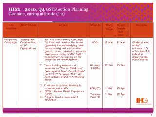 HIM:    2010, Q4  GSTS Action Planning Genuine, caring attitude (1.2)