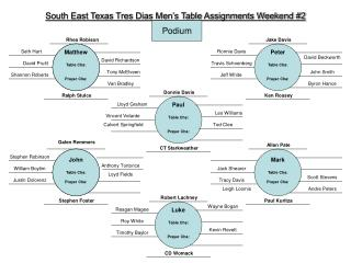 South East Texas Tres Dias Men's Table Assignments Weekend #2