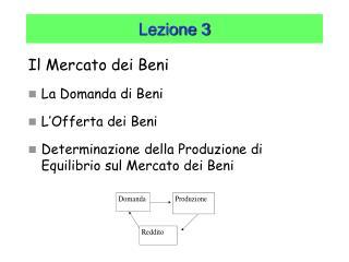 Il Mercato dei Beni  La Domanda di Beni L'Offerta dei Beni