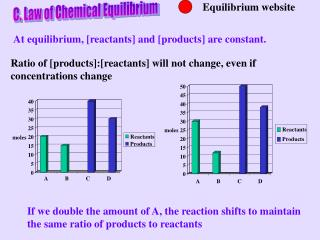 C. Law of Chemical Equilibrium