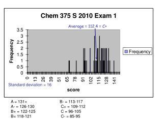 Average = 112.4 = C+