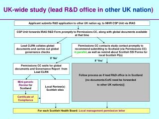 UK-wide study (lead R&D office in  other UK nation )
