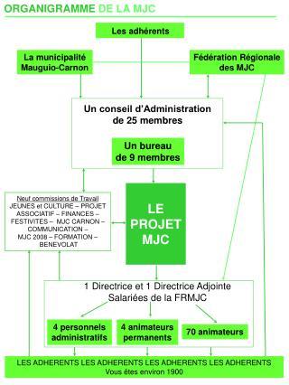 ORGANIGRAMME  DE LA MJC
