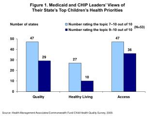 Figure 1. Medicaid and CHIP Leaders' Views of Their State's Top Children's Health Priorities