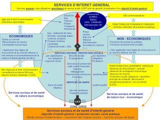 Services sociaux et de santé d'intérêt général