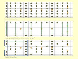 Diagram 1: Chromatic Scale