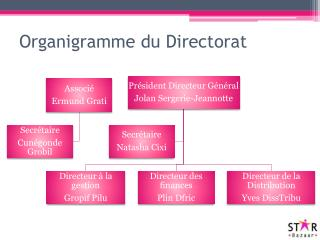 Organigramme du Directorat