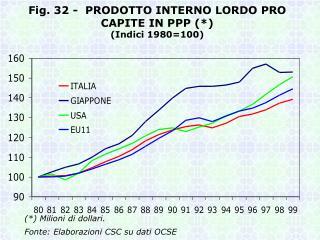 Fig. 32 -  PRODOTTO INTERNO LORDO PRO CAPITE IN PPP (*) (Indici 1980=100)