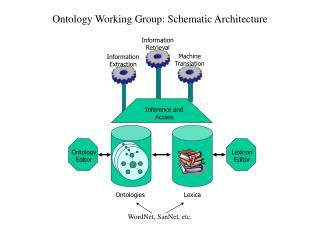 Ontology Working Group: Schematic Architecture