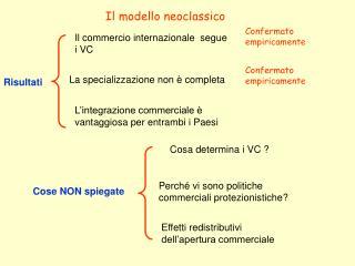 Il modello neoclassico