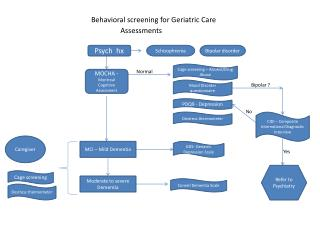 Behavioral screening for Geriatric Care