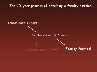 The 10-year process of obtaining a faculty position