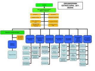 ORGANIGRAMA ESTRUCTURAL  2011 DESHA
