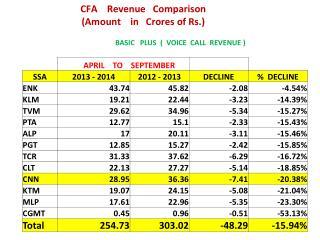 CFA     Revenue    Comparison ( Amount     in    Crores  of Rs .)