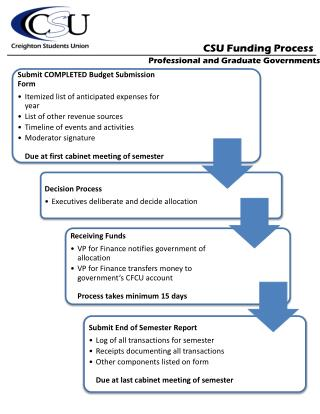 CSU Funding Process