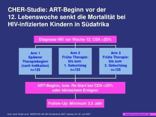 Diagnose HIV vor Woche 12, CD4 >25%