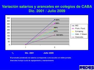 Variación salarios y aranceles en colegios de CABA Dic. 2001 / Julio 2009