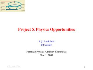 Project X Physics Opportunities