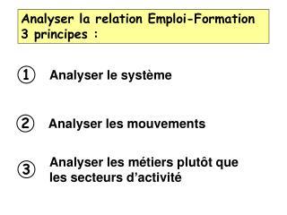 Analyser la relation Emploi-Formation 3 principes :
