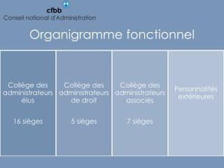 organigramme fonctionnel 2011