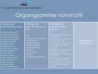 organigramme nominatif 2011
