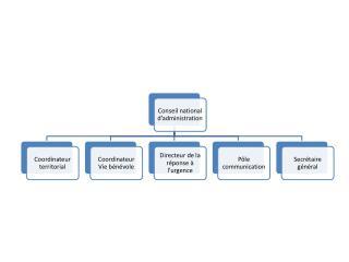 Organisation de la Réponse à l'Urgence au CFBB