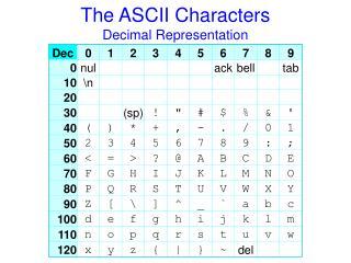 The ASCII Characters Decimal Representation
