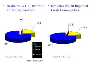 Residues (%) in Domestic Fresh Commodities