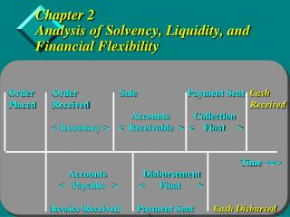 Chapter 2 Analysis of Solvency, Liquidity, and Financial Flexibility