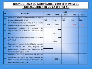 CRONOGRAMA DE ACTIVIDADES 2010-2014 PARA EL FORTALECIMIENTO DE LA UHR-CFAC