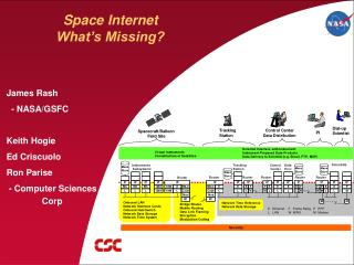 Space Internet What's Missing?