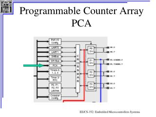 Programmable Counter Array PCA