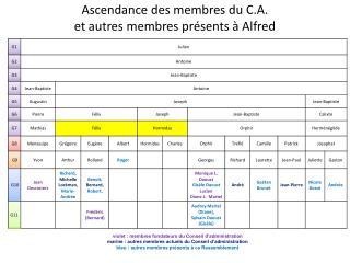 Ascendance des membres du C.A.  et autres membres présents à Alfred