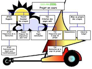 DEFI AIR 2006 Projet en cours