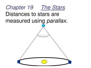 Chapter 19      The Stars Distances to stars are measured using  parallax .