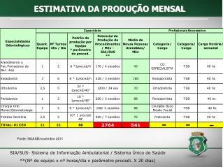 SIA/SUS- Sistema de Informação Ambulatorial / Sistema Único de Saúde
