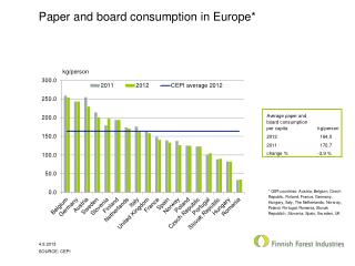 Paper and board consumption in Europe*