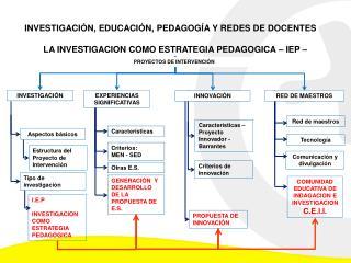 INVESTIGACIÓN, EDUCACIÓN, PEDAGOGÍA Y REDES DE DOCENTES