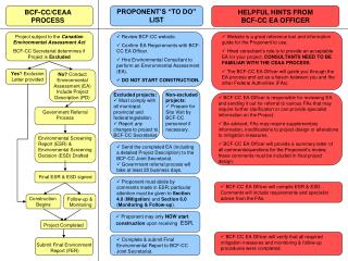 BCF-CC/CEAA PROCESS