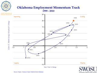 Oklahoma Employment Momentum Track 1999 - 2010