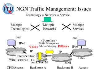 NGN Traffic Management: Issues