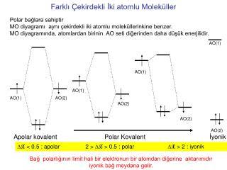 Farklı Çekirdekli İki atomlu Moleküller