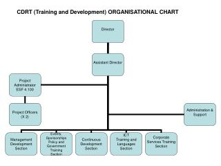 CDRT (Training and Development) ORGANISATIONAL CHART
