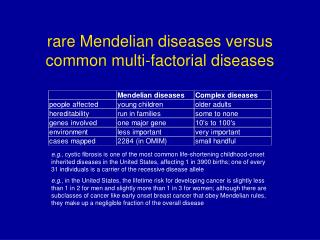 rare Mendelian diseases versus common multi-factorial diseases