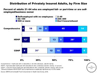 Distribution of Privately Insured Adults, by Firm Size