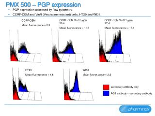 PMX 500 – PGP expression