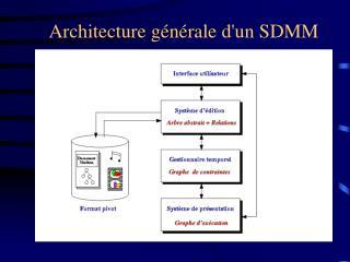 Architecture générale d'un SDMM