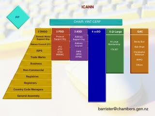 ICANN The Internet Compartion for Assigned Names and Numbers President & CEO: Mike Roberts