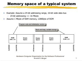 Memory space of a typical system